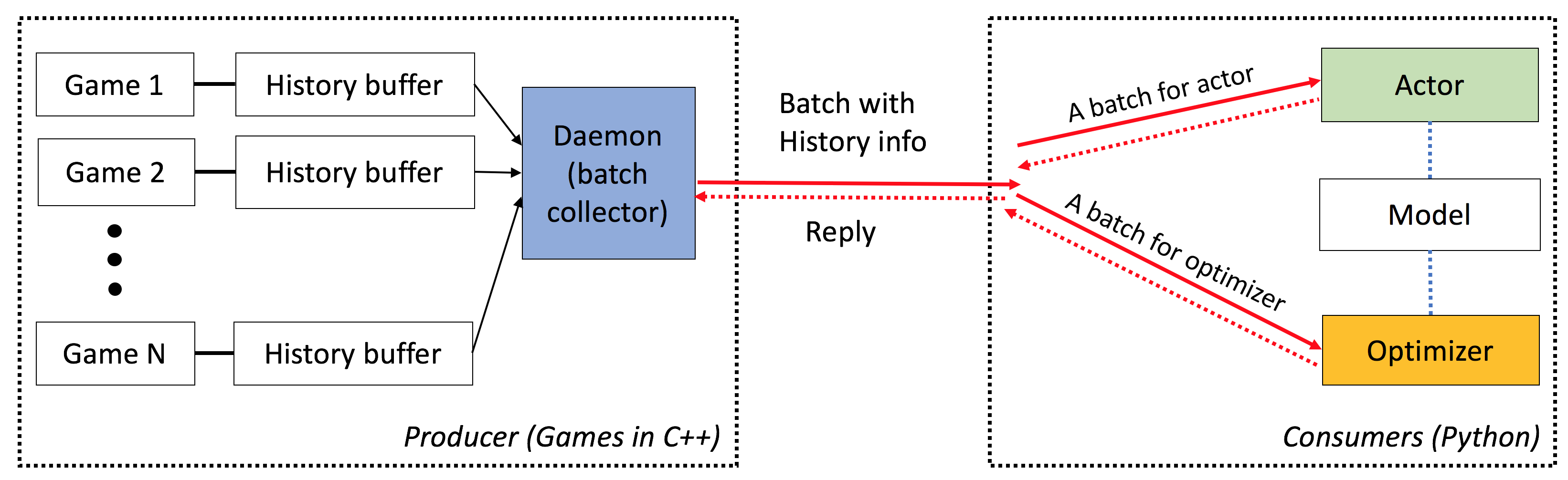 Tutorial on Deep Reinforcement Learning and Games
